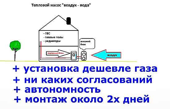 Preimuschestva_teplovogo_nasosa_vozduh_voda